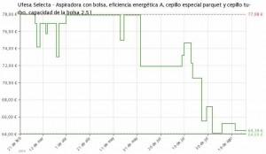 Estadística del precio Aspiradora Ufesa Selecta AC4200