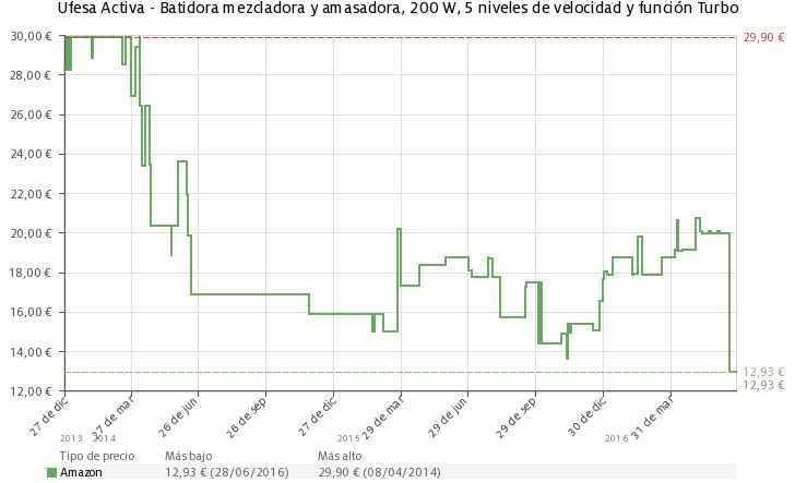 Estadística del precio Batidora amasadora Ufesa Activa BV4611