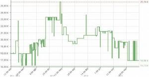 Estadística del precio Oral-B Vitality Precision Clean