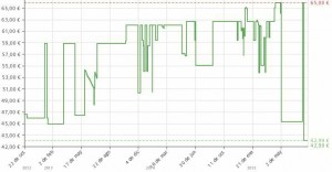 Estadística del precio Raclette Grill SEVERIN 2341