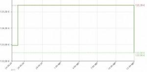 Estadistica del precio ASICS Gel-Nimbus 17 para hombre