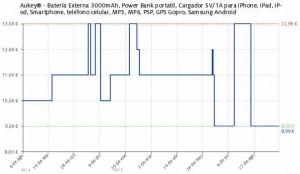 Estadística del precio Batería Externa Aukey Mini Lock 3000mAh