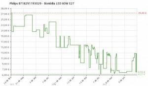 Estadística del precio Bombilla LED 9.5W (equivalen a 60W) E27 Philips