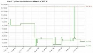 Estadística del precio Procesador de alimentos 4 en 1 PA7000 Ufesa