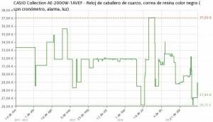 Estadística del precio Reloj CASIO Collection AE-2000W-1AVEF