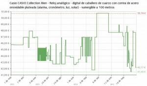 Estadística del precio Reloj Casio AQ-S800WD-1EVEF
