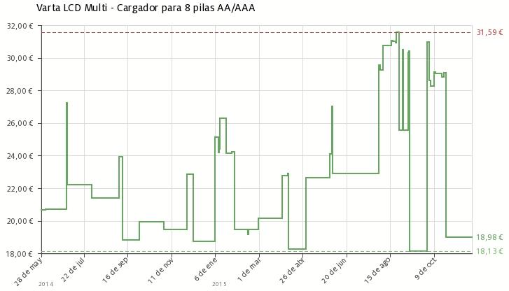 Varta lcd multi cargador para 8 pilas aa aaa con puerto usb - Cargador de pilas precio ...