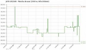 Estadística del precio Plancha de asar eléctrica JATA GR204N