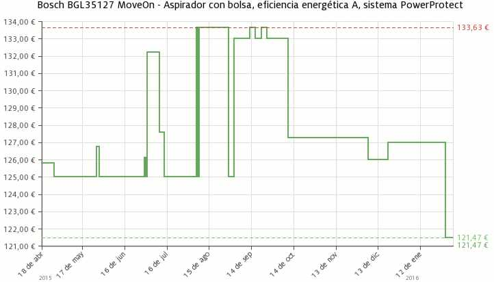 Estadística del precio Aspirador Bosch BGL35127 MoveOn