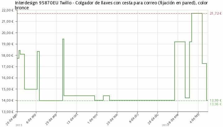Accesorios De Baño Interdesign:Estadística del precio Colgador Interdesign 95870EU Twillo