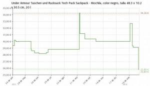 Estadística del precio Mochila Under Armour