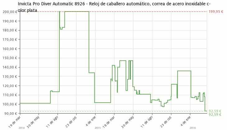 Estadística del precio Reloj de pulsera automático Invicta 8926