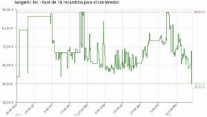 Estadística del precio Pack de 18 recambios para contenedor de pañales Sangenic
