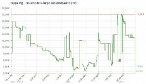 Estadística del precio Peluche Ty de George con dinosaurio