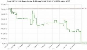 Estadística del precio Reproductor de Blu-ray 3D Sony BDP-S6500