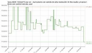 Estadística del precio auriculares Sony MDR-100AAP