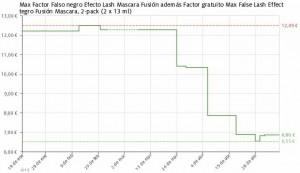 Estadística del precio Pack máscara de pestaña False Lash Effect Fussion Max Factor
