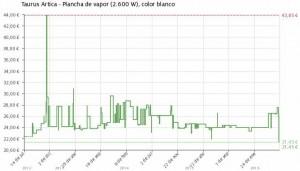 Estadística del precio Plancha de vapor Taurus Artica