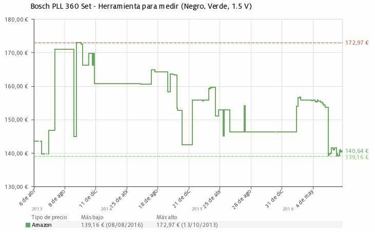 Estadística del precio Bosch PLL 360 Set