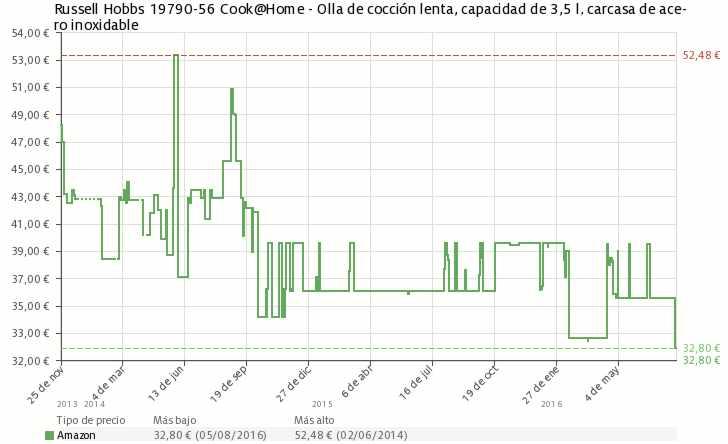 Estadística del precio Olla de cocción lenta Russell Hobbs 19790-56