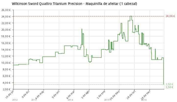 Estadística del precio Wilkinson Sword Quattro Titanium Precision