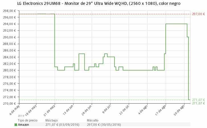 Estadística del precio LG Electronics 29UM68 IPS Ultrawide