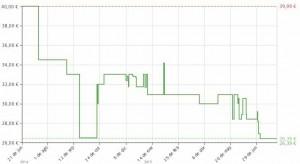 Estadística del precio Secador ROWENTA CV6030