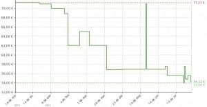 Estadística del precio aspiradora Ufesa AS3100