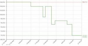 Estadistica de precio Reproductor Blu-ray 3D LG BP450
