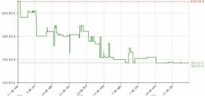 Estadística de precio de la depiladora Braun IPL