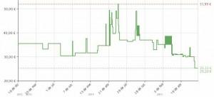Estadística de precio Plancha de pelo Remington