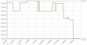 Estadística del precio Vaporera Ufesa CV3000