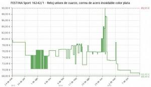 Estadística del precio FESTINA Sport f16242/ 1