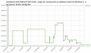 Estadística del precio Nanoblock diseño del Big Ben