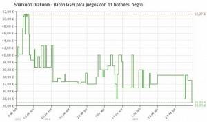 Estadística del precio Ratón Sharkoon Drakonia