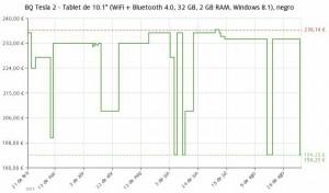 Estadística del precio Tablet BQ Tesla 2