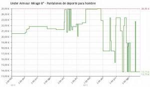 Estadística del precio pantalón Under Armour Mirage