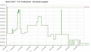 Estadística del precio Amoladora angular Bosch GWS 7-125 Professional