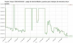 Estadística del precio Juego de destornillador y puntas Heytec