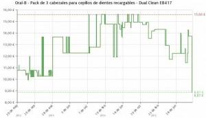 Estadística del precio Pack de 3 cabezales de recambio Oral-B Dual Clean EB417