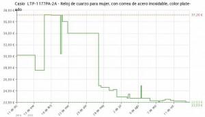 Estadística del precio Casio LTP-1177PA-2AEF