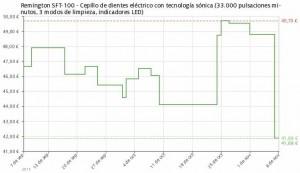 Estadística del precio Cepillo de dientes Remington SFT-100