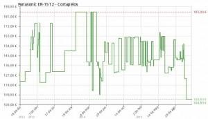 Estadística del precio Cortapelos profesional Panasonic ER-1512