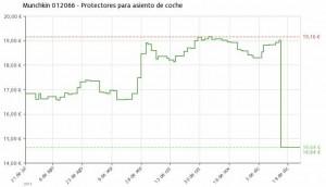 Estadística del precio Lote protectores asiento de coche Munchkin 012066