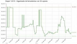 Estadística del precio Organizador Draper 12015