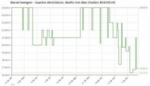 Estadística del precio Guantes Iron Man