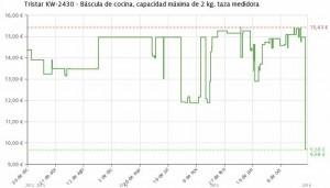 Estadística del precio Báscula de cocina con bol Tristar KW-2430
