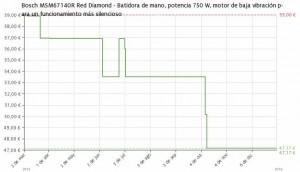 Estadística del precio Batidora de mano Bosch MSM67140R