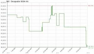 Estadística del precio Decapador Skil 8004 AA