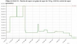 Estadística del precio Plancha de vapor Philips GC2045
